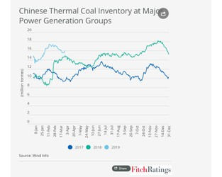 China's Growing Thermal Coal Supply to Pressure Exporters