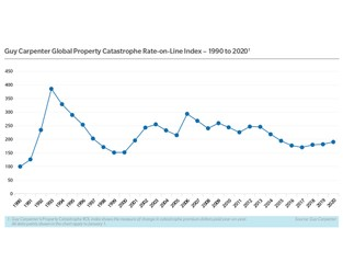 Chart: Global Property Catastrophe ROL Index
