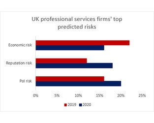 2020 Prediction: Reputation Risk Concerns To Increase For UK Professional Services Firms