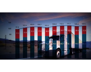 Primary commercial auto carriers' reinsurance use on the rise despite increasing rates