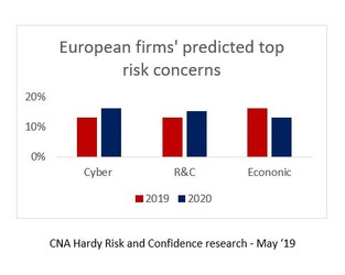 2020 Prediction: As economic uncertainty builds, European businesses will focus on overseas markets