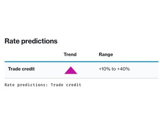 Insurance Marketplace Realities 2021 – Trade credit