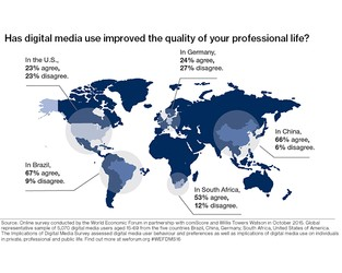How Digital Media Transforms the Way People and Organizations Work