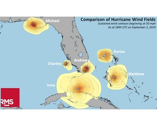 Dorian - comparison of hurricane wind fields