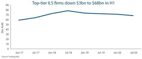 Top-tier ILS AuM posts 4% half-year drop