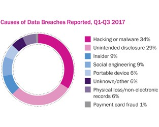 Beazley breach insights - October 2017