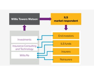 Evolution of Insurance Linked Securities as an established asset class continues its momentum while facing next stage of development