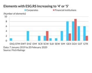 ESG Credit Quarterly: 1Q20