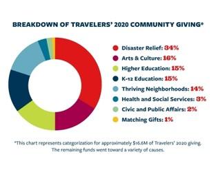 2020 Travelers Community Giving Report