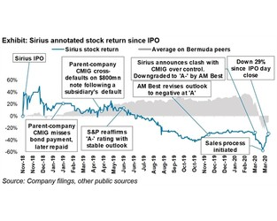 Sirius: A bad time to be a forced seller