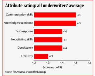 Lill tops underwriters in inaugural D&O rankings survey