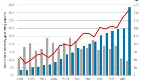 5 green energy milestones from around the world  - World Economic Forum