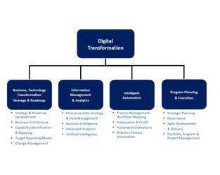 Key Components of Digital Transformation