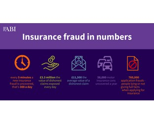 Detected Insurance Fraud - new data shows that every five minutes a fraudulent claim is discovered