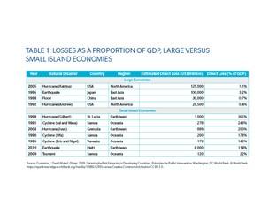 Public-Private Insurance Partnerships Bolster Latin American/Caribbean Resilience: Part I
