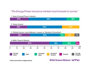 Asian Energy Clients to Insurers: Innovate to Survive!