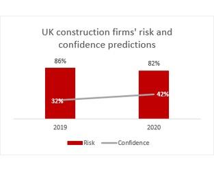 2020 Prediction: Construction Sector Faces New Risks Despite Positive Outlook