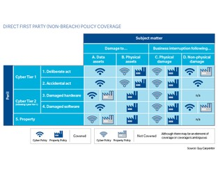 Chart: The Cyber Insurance Matrix Explained
