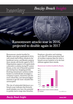 Ransomware attacks soar in 2016, projected to double again in 2017