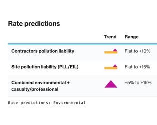 Insurance Marketplace Realities 2021 – Environmental