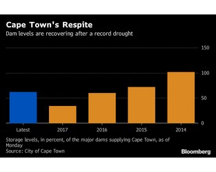 Cape Town Drought Highlights Water Scarcity Risk to Vulnerable Cities Globally: UBS