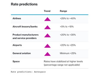 Insurance Marketplace Realities 2021 – Aerospace