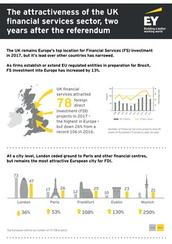 The attractiveness of the UK financial services sector two years after the referendum