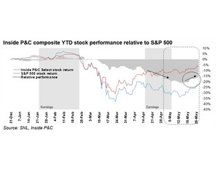May stocks review: Relief rally in P&C