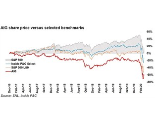 AIG vs buybacks: The long-term strategy problem