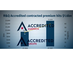 R&Q's Accredited sees H1 GWP soar 80% after 13 new programs added