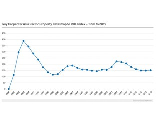 Chart: Guy Carpenter Asia Pacific Property Catastrophe Rate-on-Line Index 1990 - 2019