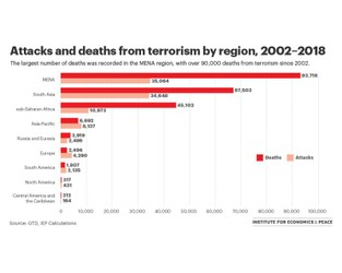 Chart of the week: Regional terrorism trends – Vision of Humanity