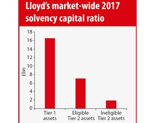 Lloyd's targets close to £2bn of 'redundant' LoC capital