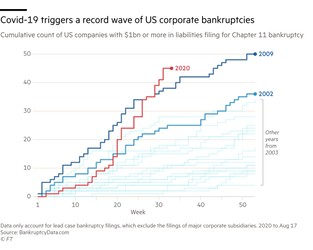 How banks can help companies restructure for growth - World Economic Forum