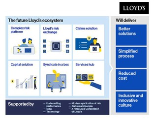 The Future At Lloyd's - Blueprint