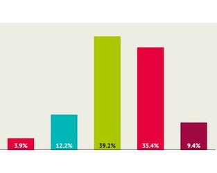 2020 Agent Survey: Insurance agents and InsurTech - PC360