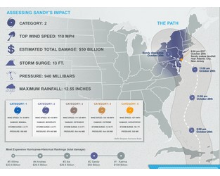 Infographic: Superstorm Sandy was largest Atlantic tropical storm on record