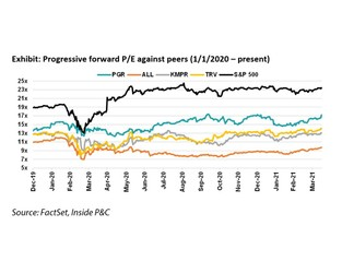 Progressive: Another step towards normal loss patterns