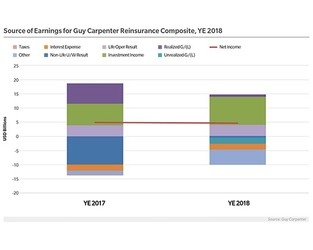 Chart: Source of Earnings for Guy Carpenter Reinsurance Composite, Year-end 2018