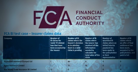 Hiscox and MS Amlin making slow progress in BI test case payouts, FCA data shows