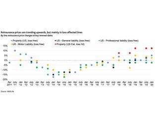 Broad-based Japan & U.S. reinsurance price increases expected: Moody's
