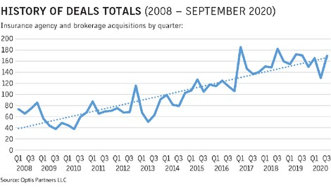 Analysis: Broker sector M&A activity rebounds in Q3 - Business Insurance