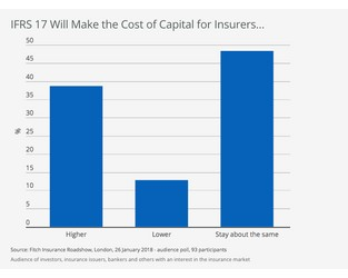 IFRS 17 May Put Up Cost of Capital for European Insurers