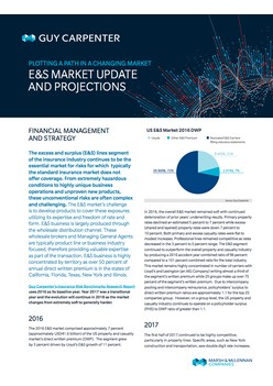 Plotting A Path In A Changing Market: E&S Market Update And Projections