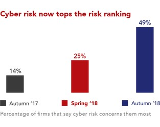 'Perfect Storm' Of Risk Suppresses Business Confidence