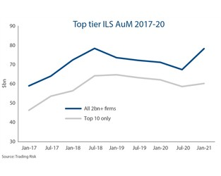 ILS sector claws back pandemic outflow as specialist AuM recovers to $72bn