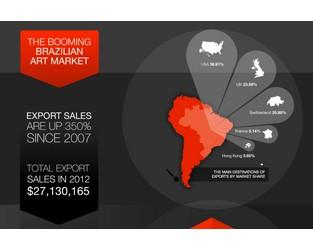 Infographic: The Booming Brazillian Art Market