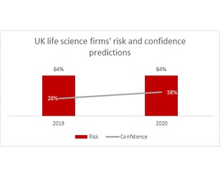 2020 Prediction: Economic and supply chain issues to dominate life science risk perceptions