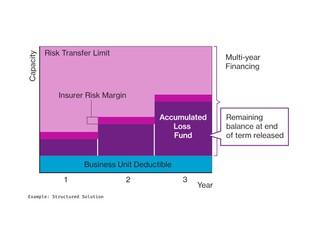 Insurance Marketplace Realities 2020 Spring update – Alternative risk transfer