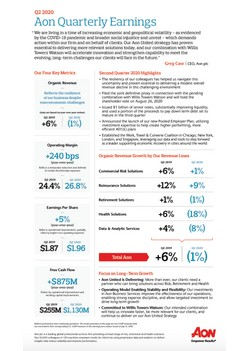 Aon Reports Second Quarter 2020 Results - Infographic